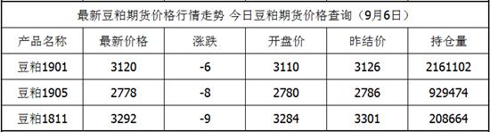 9月6日豆粕期货最新价格查询 豆粕期货价格实时行情