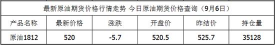 9月6日原油期货最新价格查询 原油期货价格实时行情