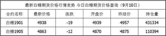 9月10日白糖期货最新价格查询 白糖今日价格