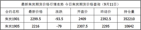 9月11日焦炭期货最新价格查询 焦炭今日价格
