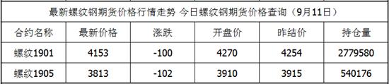 9月11日螺纹钢期货最新价格查询 螺纹钢今日价格