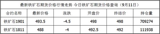 9月11日铁矿石期货最新价格查询 铁矿石今日价格
