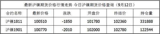 9月12日沪镍期货最新价格查询 沪镍今日价格