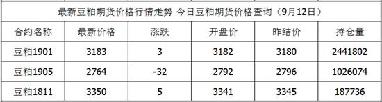 9月12日豆粕期货最新价格查询 豆粕今日价格
