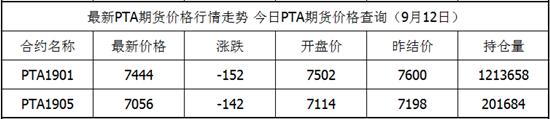 9月12日PTA期货最新价格查询 PTA今日价格