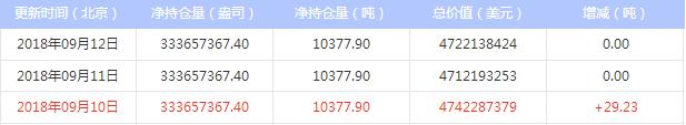 9月13日 最新白银ETF持仓量查询