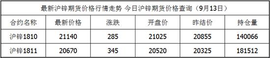 9月13日沪锌期货最新价格查询 沪锌今日价格