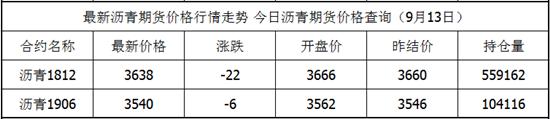 9月13日沥青期货最新价格查询 沥青今日价格