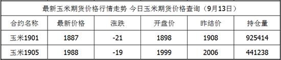 9月13日玉米期货最新价格查询 玉米今日价格