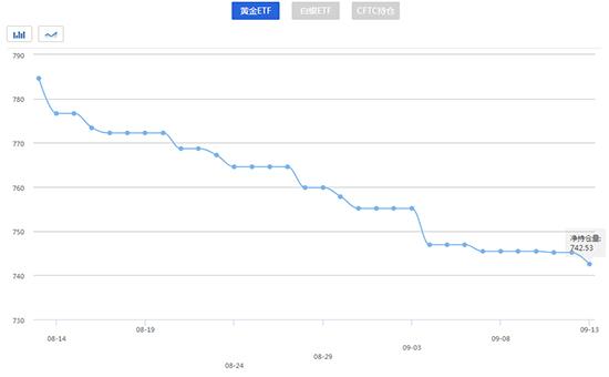 9月14日黄金ETF当前持仓量查询