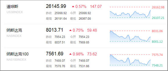 中概股集体疯涨 美股熊市近在咫尺?