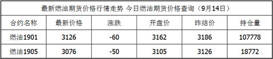 9月14日燃油期货最新价格查询 燃油今日价格