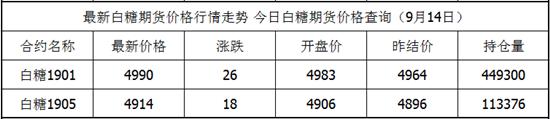 9月14日白糖期货最新价格查询 白糖今日价格
