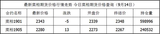 9月14日菜粕期货最新价格查询 菜粕今日价格