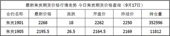 9月17日焦炭期货最新价格查询 焦炭今日价格