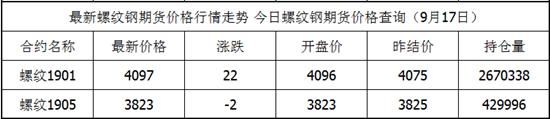 9月17日螺纹钢期货最新价格查询 螺纹钢今日价格