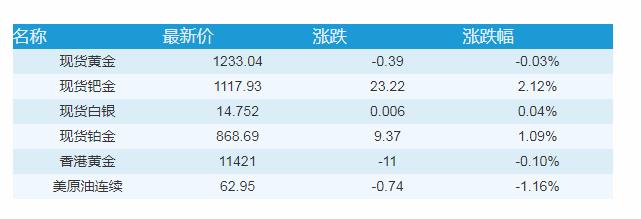11月3日金融早餐:强势就业推动美元上涨,油价仍在下跌