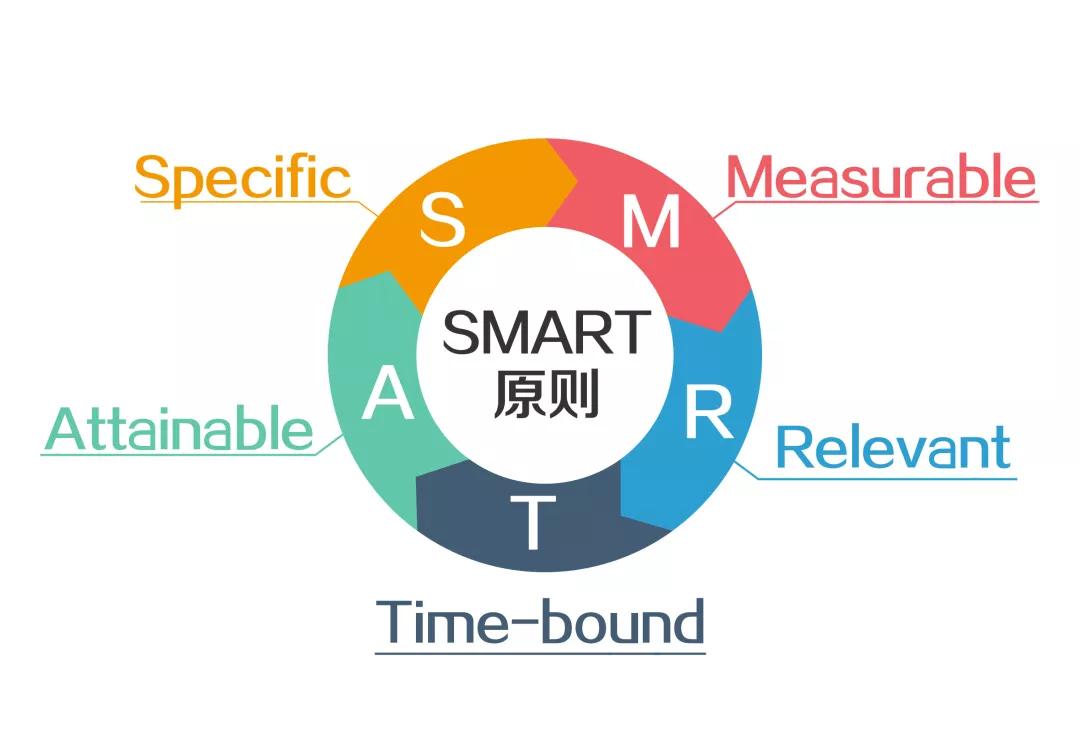 """惠金所建议投资者借助""""SMART""""原则 制定合理的投资目标"""