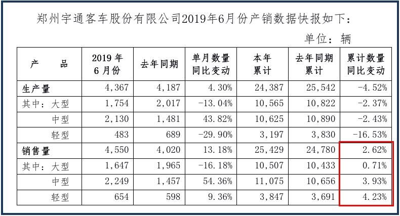 宇通客车上半年销量同比增长2.6%,稳健领跑客车行业